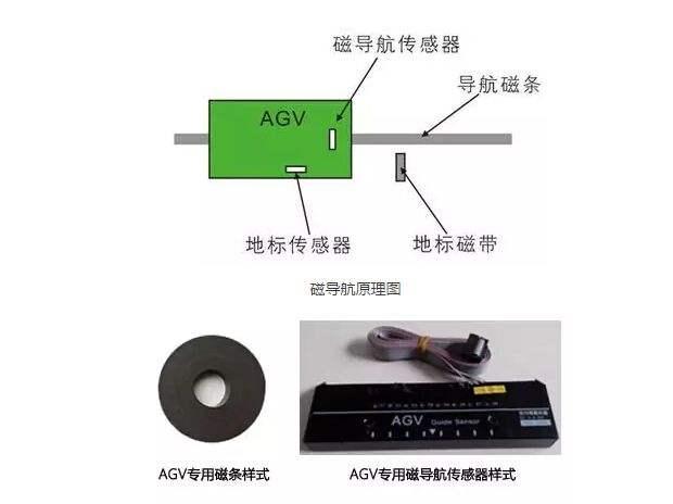 【技术】AGV导航技术的前世今生